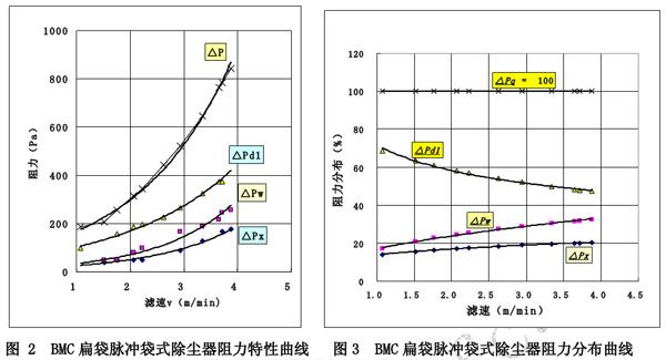 文章来源:http://www.btpenghe.com.cn      更新日期:2012年1月10日   摘 要: 提出了通过调研了解到的已成功实现和准备实行将电除尘器改造为袋式除尘器的火电厂所面临问题。在此基础上论述了:优选袋式除尘器结构形式;降低袋式除尘器阻力实现节能;开发高效、小阻力、长寿命和低成本滤料的方案以及防止滤料失效提高其寿命的技术措施。 关键词:火电厂 袋式除尘器 滤料 前言   为贯彻《火电厂大气污染物排放标准(GB13223-2003)》,一些火电厂已成功实现了静电除尘器改造为袋式