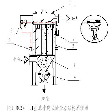 京奥MC—Ⅱ型脉冲袋式除尘器