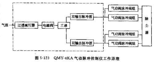 除尘器脉冲控制仪介绍