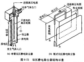 静电除尘器_湿式静电除尘器_静电除尘器工作原理; 静电除尘器结构图