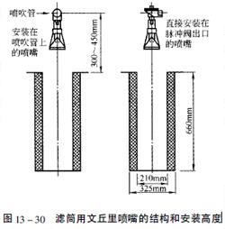 滤筒用文丘里喷嘴的结构和安装高度