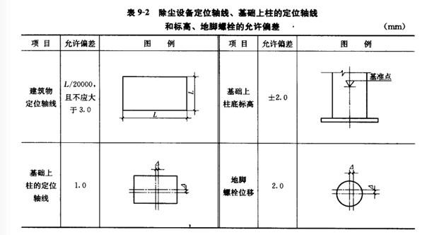 除尘设备定位轴线和标高地脚螺旋的允许偏差